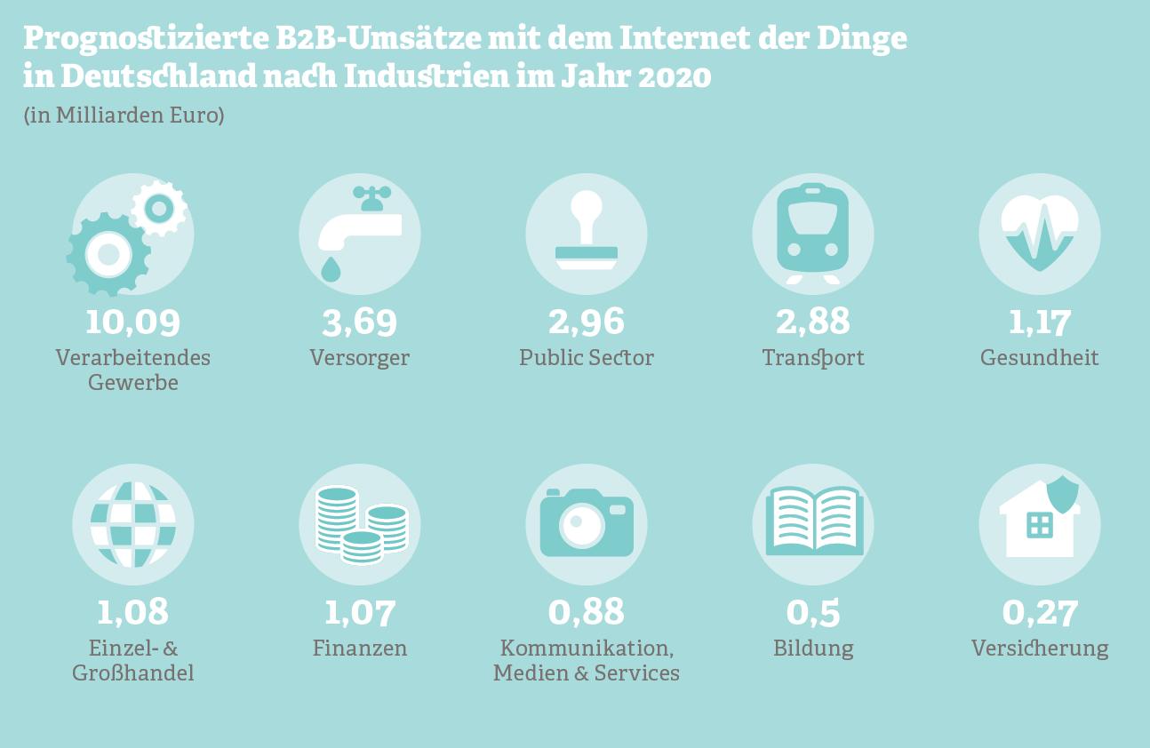 Prognostizierte B2B-Umsätze mit dem Internet der Dinge in Deutschland nach Industrien im Jahr 2020.